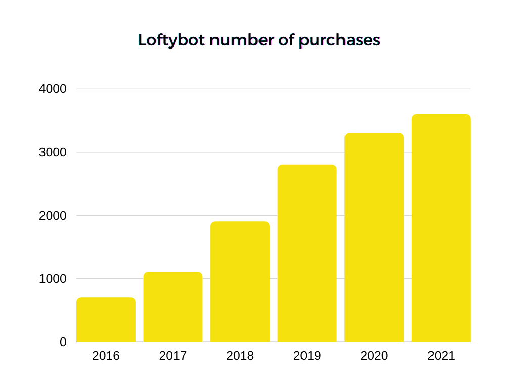 Loftybot Number Of Purchases