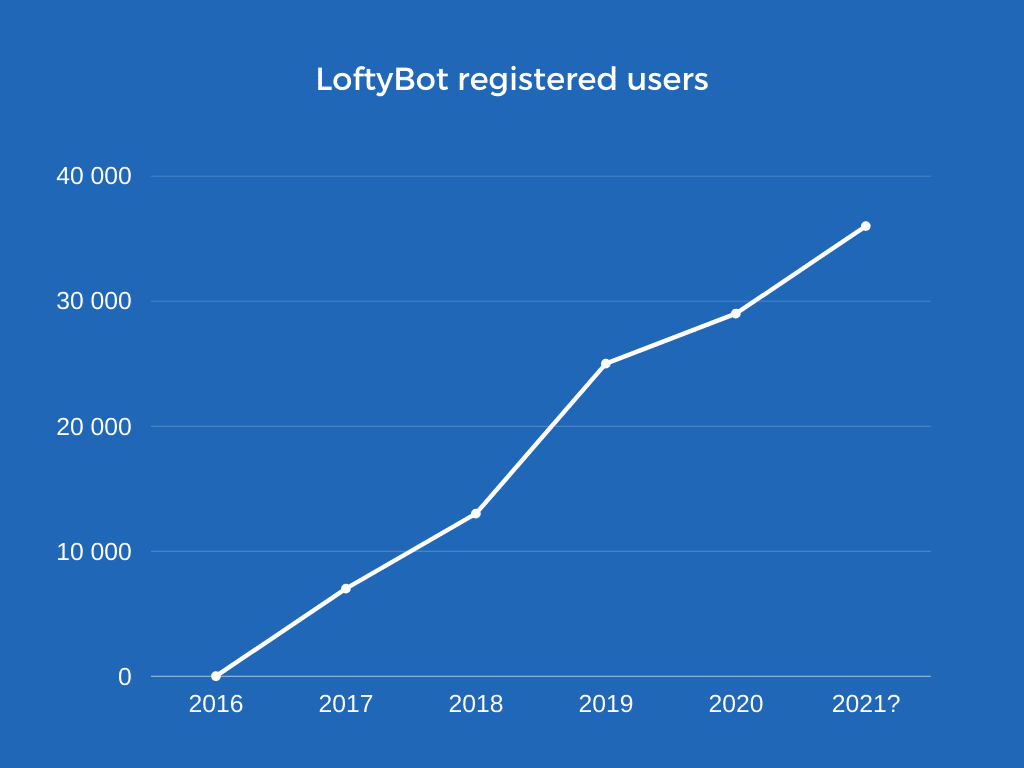 Loftybot Registered Users